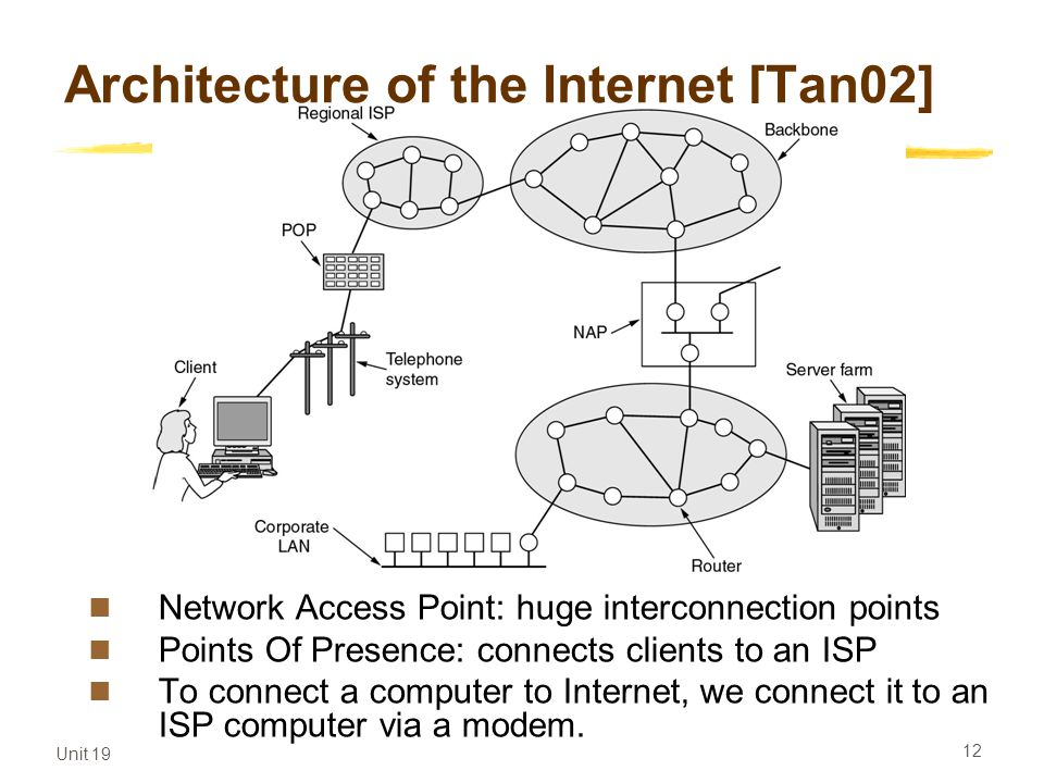 Architecture of the Internet [Tan02]